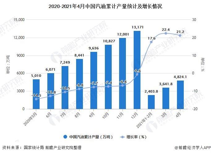 2020-2021年4月中国汽油累计产量统计及增长情况