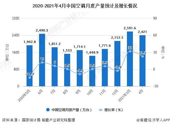 2020-2021年4月中国空调月度产量统计及增长情况