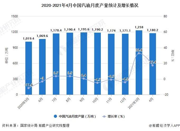 2020-2021年4月中国汽油月度产量统计及增长情况