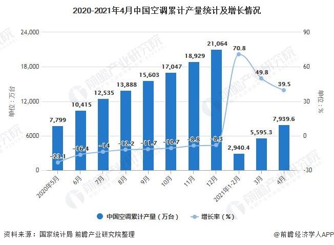 2020-2021年4月中国空调累计产量统计及增长情况