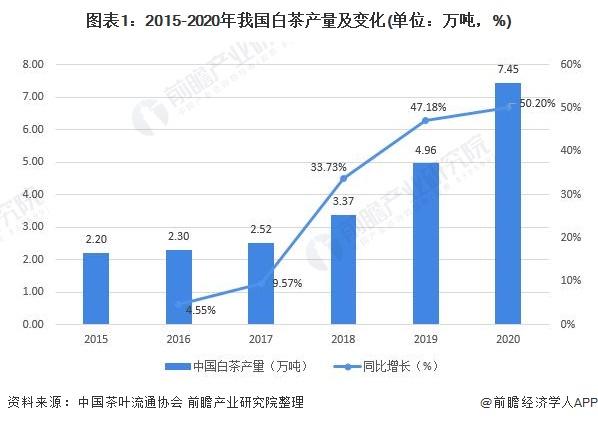 图表1:2015-2020年我国白茶产量及变化(单位:万吨,%)