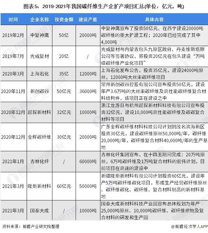《【摩臣注册平台】2021年中国碳纤维行业市场供需现状与发展前景预测 国产替代趋势明显、自给率不断提高》