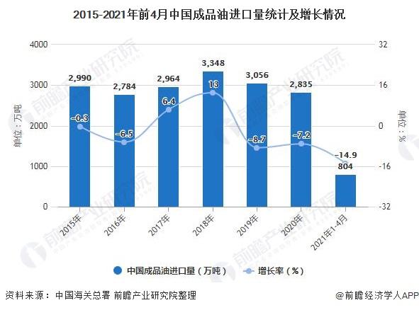 2015-2021年前4月中国成品油进口量统计及增长情况