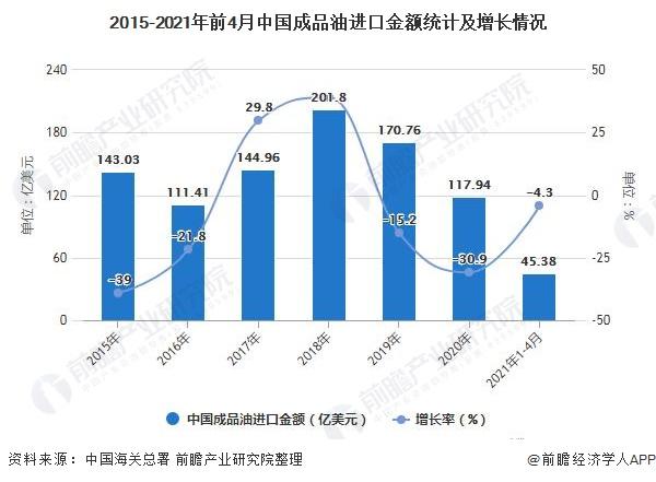 2015-2021年前4月中国成品油进口金额统计及增长情况