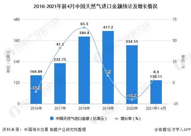 2016-2021年前4月中国天然气进口金额统计及增长情况