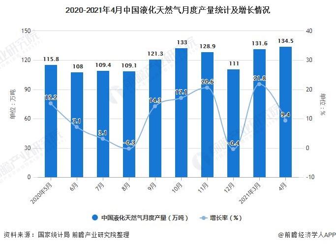 2020-2021年4月中国液化天然气月度产量统计及增长情况