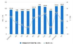 2021年1-4月中国<em>天然气</em>行业产量规模及进口贸易情况 1-4月<em>天然气</em>产量破700亿立方米