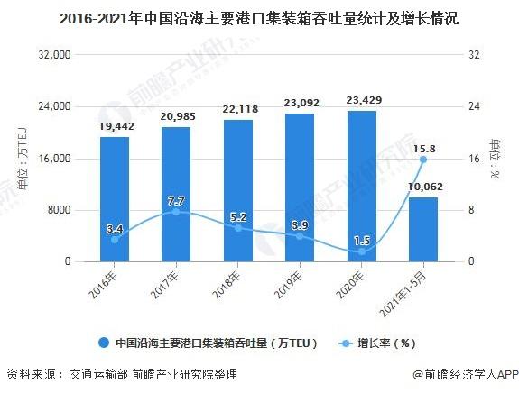 2016-2021年中国沿海主要港口集装箱吞吐量统计及增长情况