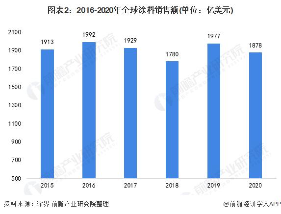 图表2:2016-2020年全球涂料销售额(单位:亿美元)