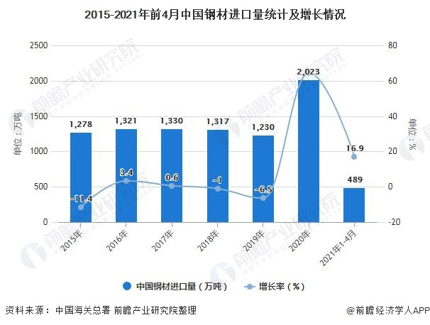 2015-2021年前4月中国钢材进口量统计及增长情况