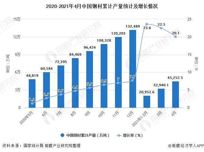 2020-2021年4月中国钢材累计产量统计及增长情况
