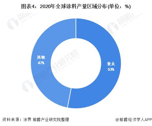 图表4:2020年全球涂料产量区域分布(单位:%)