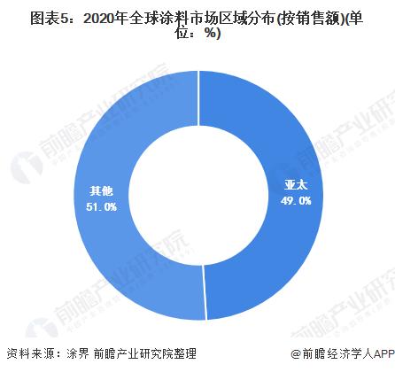 图表5:2020年全球涂料市场区域分布(按销售额)(单位:%)