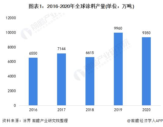 图表1:2016-2020年全球涂料产量(单位:万吨)