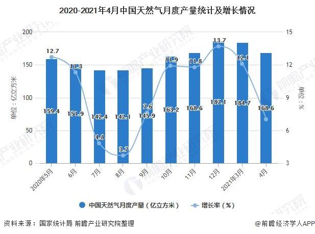 2020-2021年4月中国天然气月度产量统计及增长情况