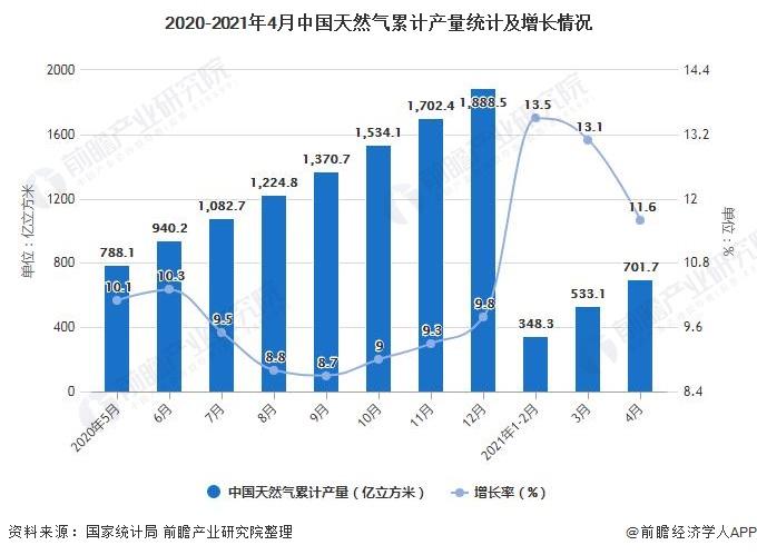 2020-2021年4月中国天然气累计产量统计及增长情况