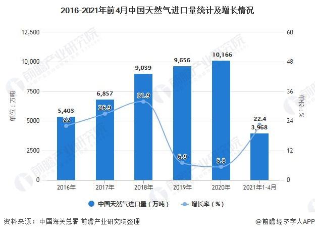 2016-2021年前4月中国天然气进口量统计及增长情况