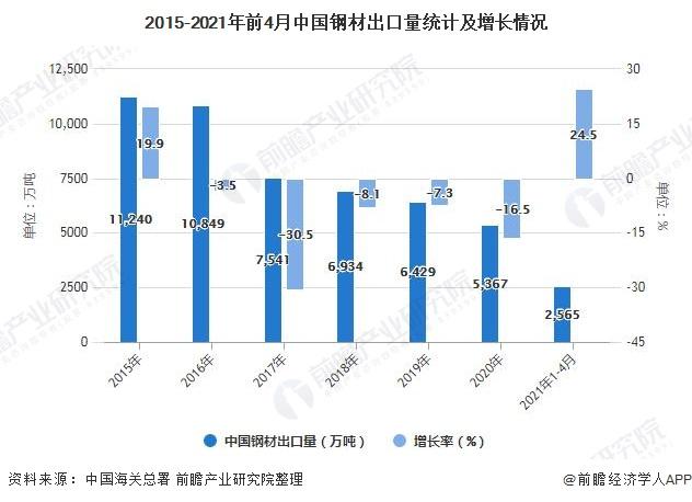 2015-2021年前4月中国钢材出口量统计及增长情况