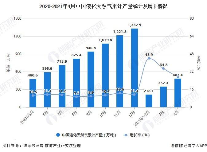 2020-2021年4月中国液化天然气累计产量统计及增长情况