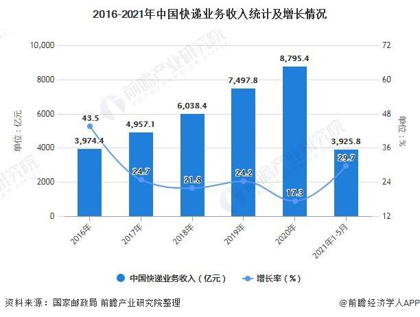 2016-2021年中国快递业务收入统计及增长情况
