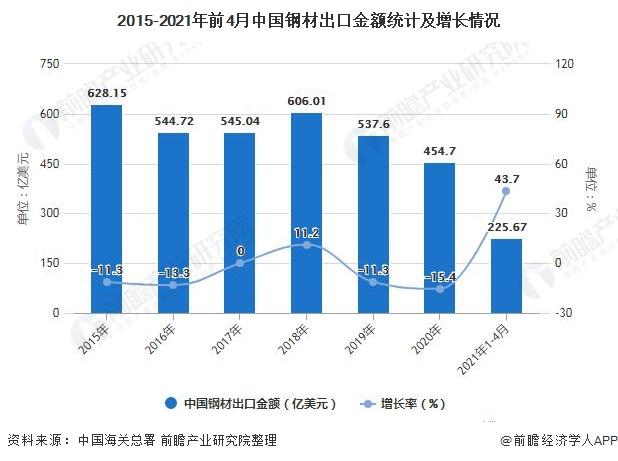2015-2021年前4月中国钢材出口金额统计及增长情况