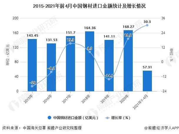 2015-2021年前4月中国钢材进口金额统计及增长情况