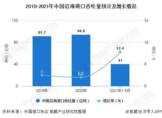 2019-2021年中国沿海港口吞吐量统计及增长情况
