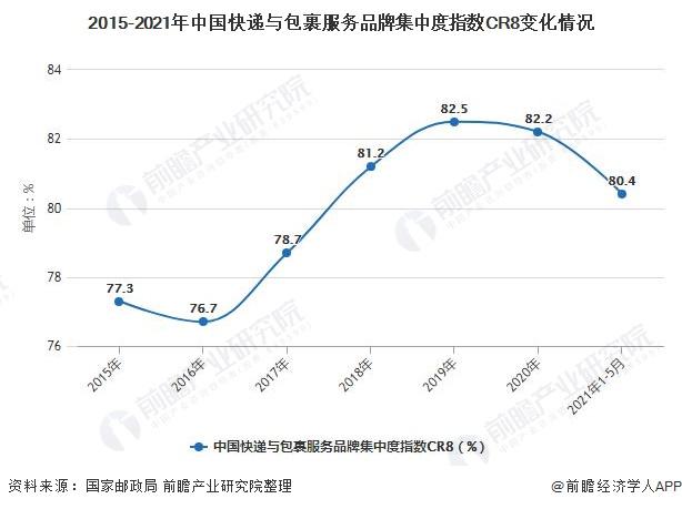 2015-2021年中国快递与包裹服务品牌集中度指数CR8变化情况