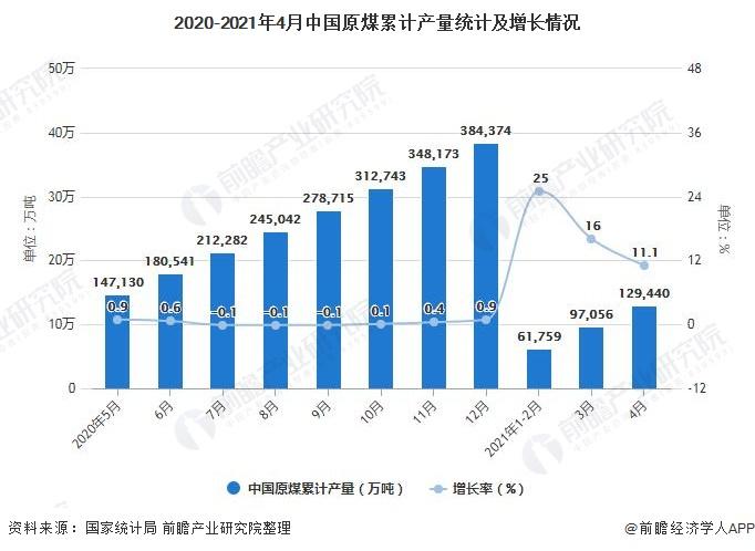 2020-2021年4月中国原煤累计产量统计及增长情况