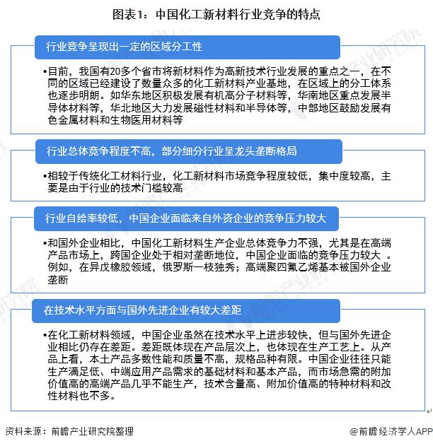图表1:中国化工新材料行业竞争的特点
