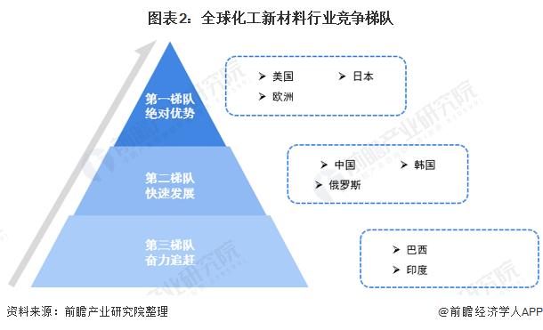 图表2:全球化工新材料行业竞争梯队