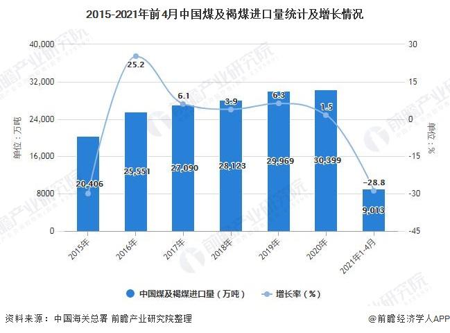 2015-2021年前4月中国煤及褐煤进口量统计及增长情况