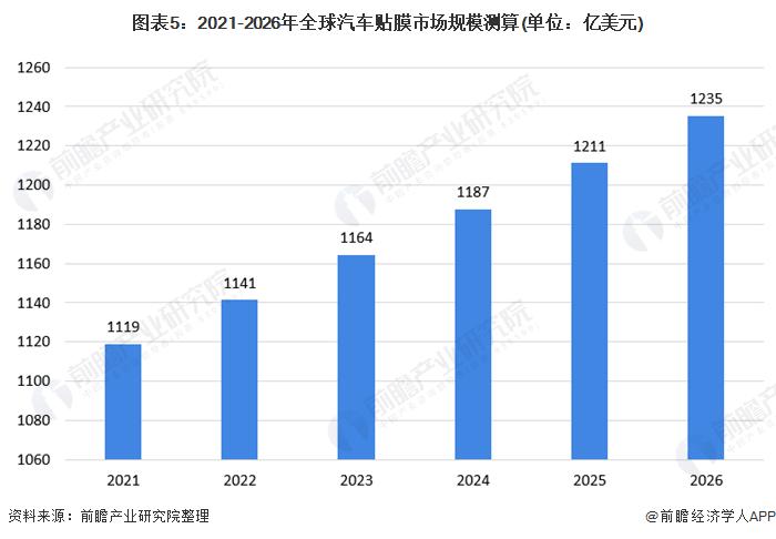 图表5:2021-2026年全球汽车贴膜市场规模测算(单位:亿美元)
