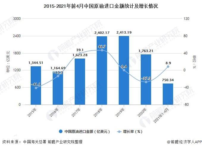 2015-2021年前4月中国原油进口金额统计及增长情况