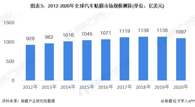 图表3:2012-2020年全球汽车贴膜市场规模测算(单位:亿美元)