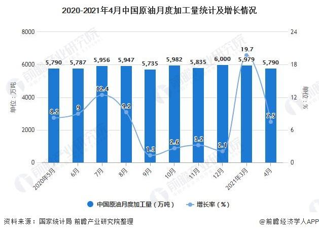 2020-2021年4月中国原油月度加工量统计及增长情况