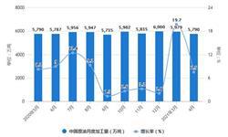 2021年1-4月中国<em>原油</em>行业产量规模及进口贸易情况 1-4月<em>原油</em>进口量将近1.8亿吨