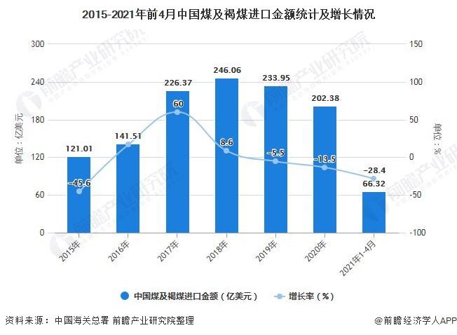 2015-2021年前4月中国煤及褐煤进口金额统计及增长情况