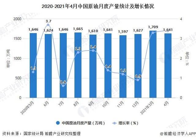 2020-2021年4月中国原油月度产量统计及增长情况