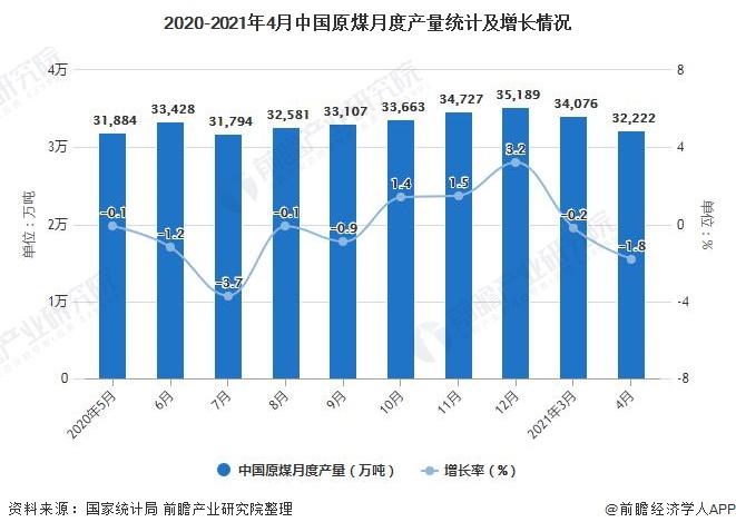 2020-2021年4月中国原煤月度产量统计及增长情况