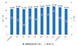 2021年1-4月中国煤炭行业产量规模及进出口贸易情况 1-4月原煤产量将近13亿吨