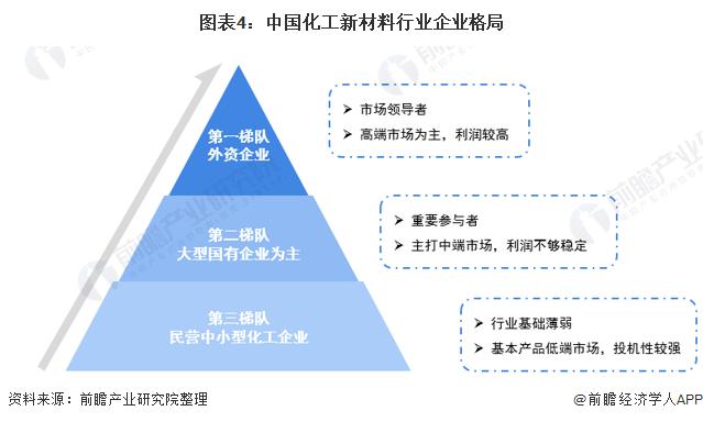 图表4:中国化工新材料行业企业格局