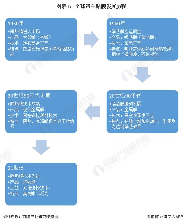 图表1:全球汽车贴膜发展历程