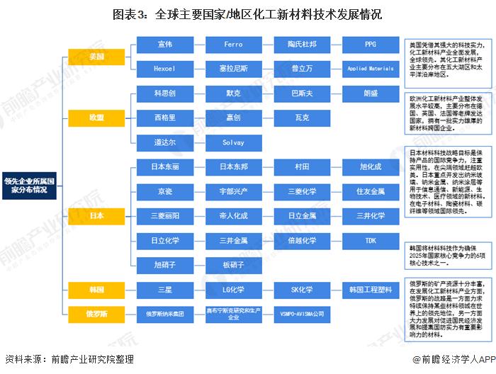 图表3:全球主要国家/地区化工新材料技术发展情况