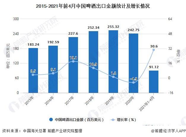 2015-2021年前4月中国啤酒出口金额统计及增长情况