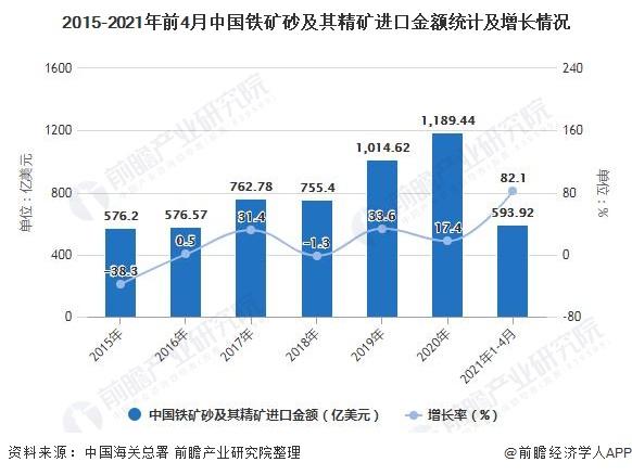 2015-2021年前4月中国铁矿砂及其精矿进口金额统计及增长情况