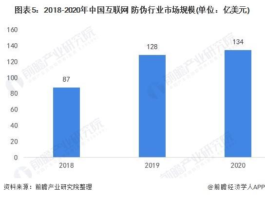 图表5:2018-2020年中国互联网+防伪行业市场规模(单位:亿美元)