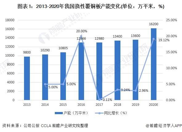 圖表1:2013-2020年我國撓性覆銅板產能變化(單位:萬平米,%)