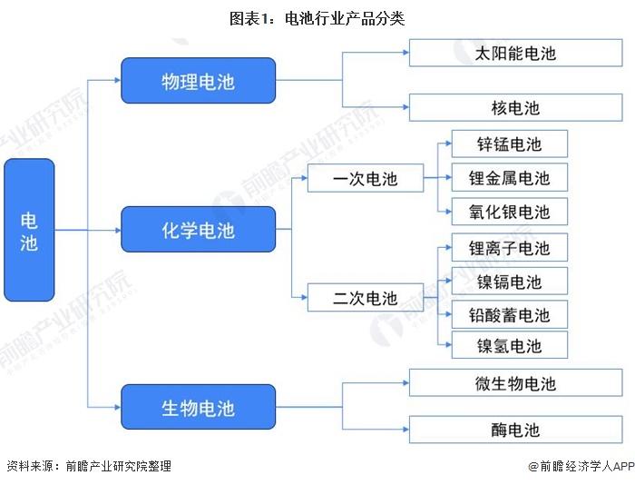 图表1:电池行业产品分类