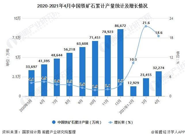 2020-2021年4月中国铁矿石累计产量统计及增长情况